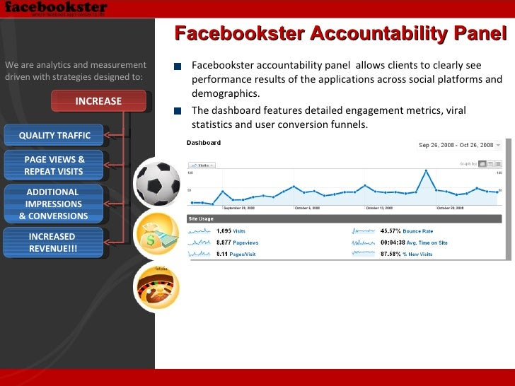 <ul><li>Facebookster accountability panel  allows clients to clearly see performance results of the applications across so...