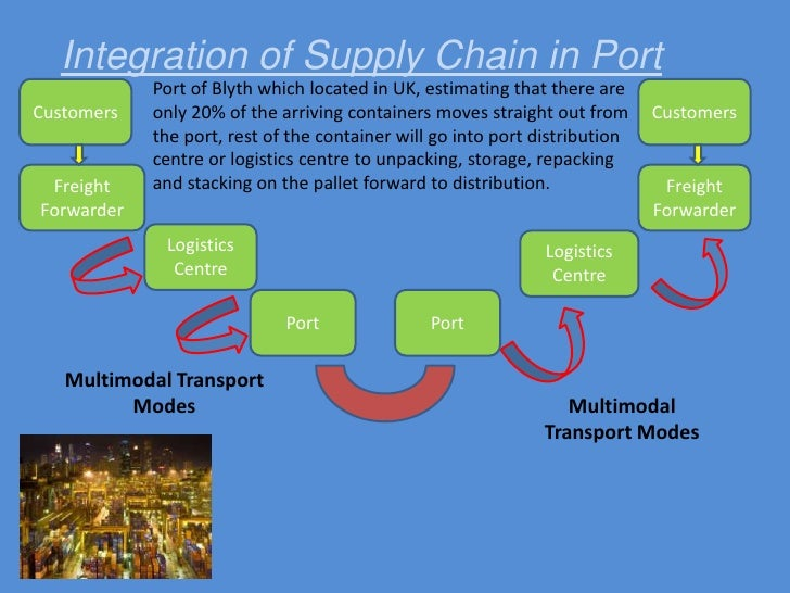 The Information Technology in Port Supply Chain<br />The supply chain management is recognised as an important area for in...
