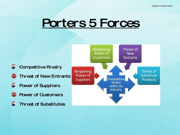 Porters 5 Forces <ul><li>Competitive Rivalry  </li></ul><ul><li>Threat of New Entrants  </li></ul><ul><li>Power of Supplie...