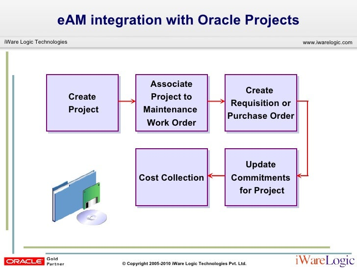 Oracle Eam Overview And Integration With E Business Suite