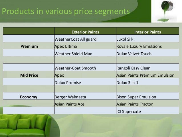 Asian Paints Interior Price List
