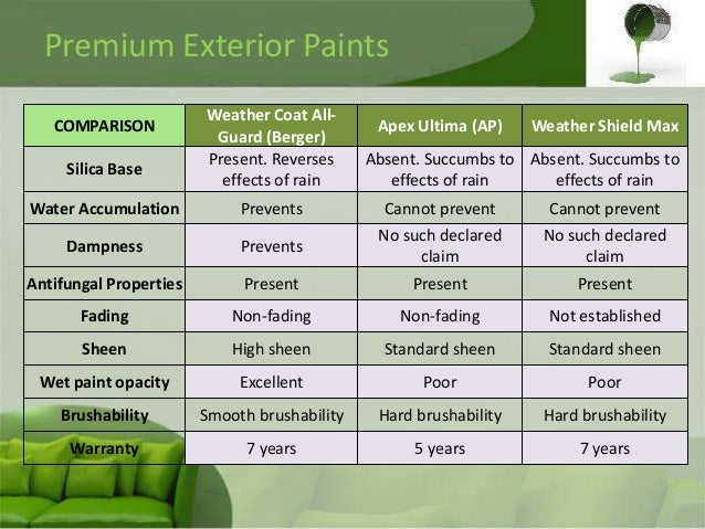 Market structure of the paint industry for Exterior house paint comparison chart