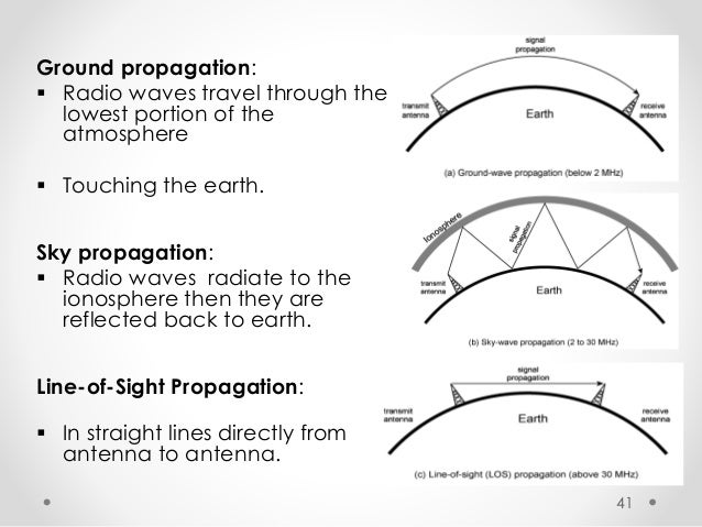 radio wave propagation The study of radio propagation, how radio waves move in free space and over the surface of the earth, is vitally important in the design of practical radio systems radio waves passing through different environments experience reflection , refraction , polarization , diffraction , and absorption.