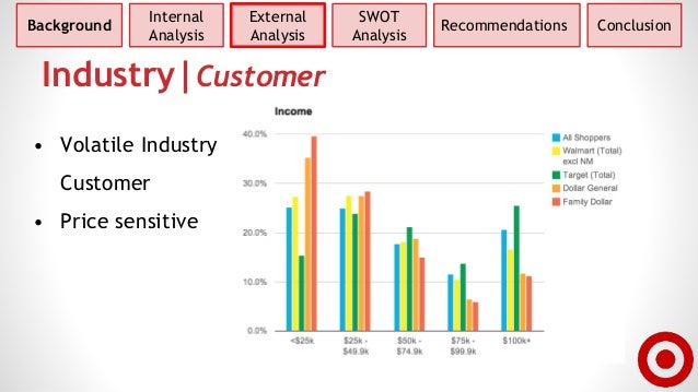 target corporation internal and external trends • investigated and resolved district-level theft and fraud activity directly impacting target's profit • leveraged intelligence resources to support store teams in identifying and responding to internal and external trends.