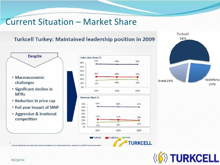 turkcell case study Scribd is the world's largest social reading and publishing site.