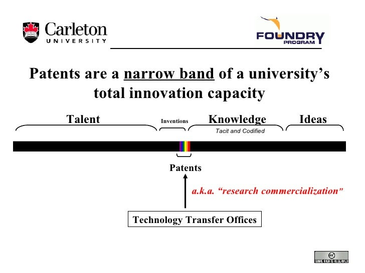 Patents are a  narrow band  of a university's total innovation capacity Patents Talent Knowledge Tacit and Codified Ideas ...