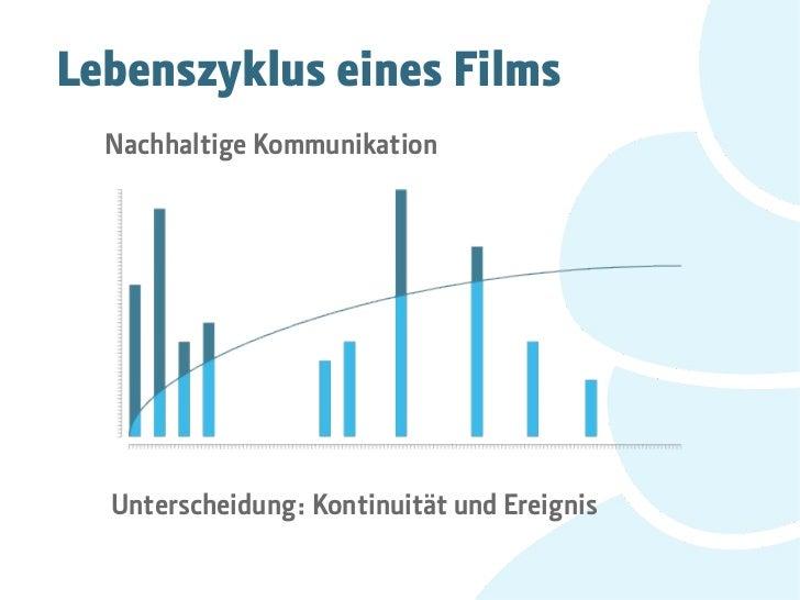 Lebenszyklus eines Films  Nachhaltige Kommunikation  Unterscheidung: Kontinuität und Ereignis