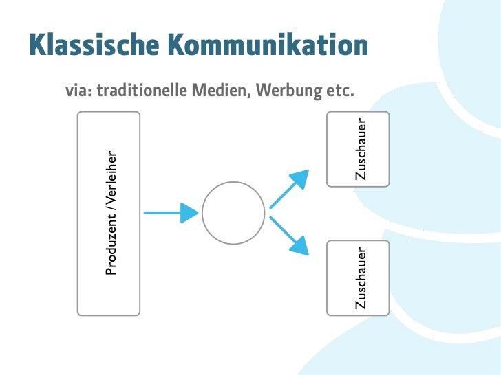 Klassische Kommunikation  via: traditionelle Medien, Werbung etc.                                        Zuschauer      Pr...