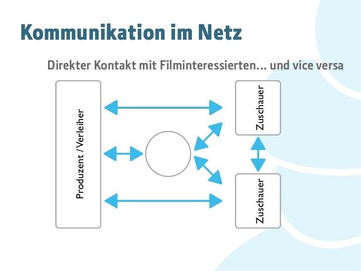 Kommunikation im Netz  Direkter Kontakt mit Filminteressierten... und vice versa                                         Z...