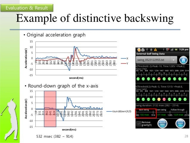 Measuring movements of golfers with an accelerometer