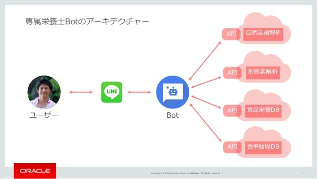 Copyright © 2016, Oracle and/or its affiliates. All rights reserved.   1 専属栄養士Botのアーキテクチャー ユーザー 形態素解析API 自然言語解析API 食品栄養DBA...