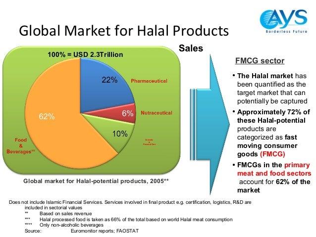 Halal certification an international marketing issues