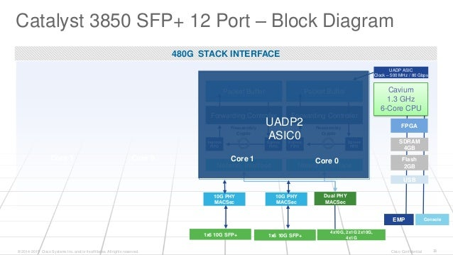 Future proofing your network with the new cisco catalyst 3850 10g agg downlink phys x12 28 ccuart Choice Image