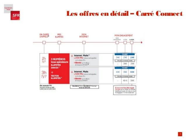 7 Les offres en détail – Carré Connect