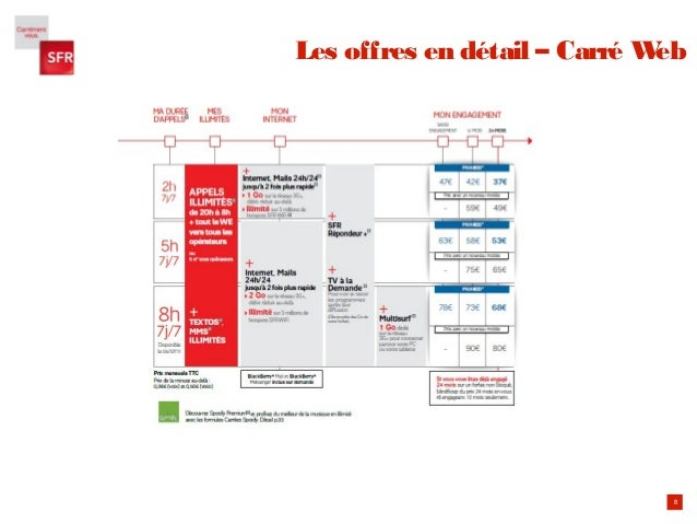 8 Les offres en détail – Carré Web
