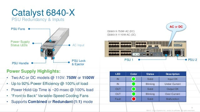 Get More for Less with the New Cisco Catalyst 6840-X Series