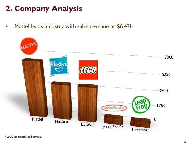 lego company analysis The lego group case study 2 the lego group case study brief history of the lego group the lego group was founded in 1932, when ole kirk kristiansen, a danish carpenter, together with his sons began to make wooden toys following a decline in the demand for furniture.