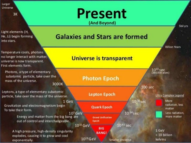 History of the universe, the big bang theory and age of the universe