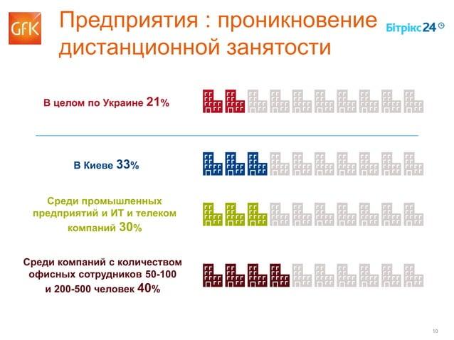 10 Предприятия : проникновение дистанционной занятости В целом по Украине 21% В Киеве 33% Среди промышленных предприятий и...