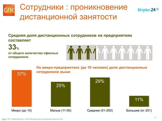 11 37% 25% 29% 11% Микро (до 10) Малые (11-50) Средние (51-250) Большие (от 251) Сотрудники : проникновение дистанционной ...