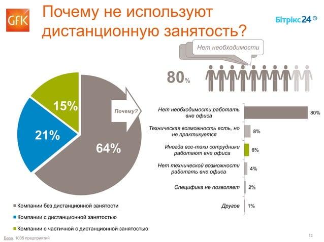 12 Почему не используют дистанционную занятость? 80% 8% 6% 4% 2% 1% Нет необходимости работать вне офиса Техническая возмо...