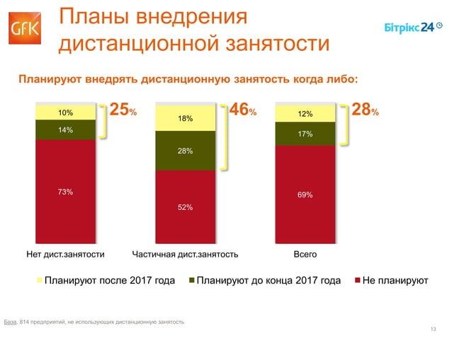 13 73% 52% 69% 14% 28% 17% 10% 18% 12% Нет дист.занятости Частичная дист.занятость Всего Планируют после 2017 года Планиру...