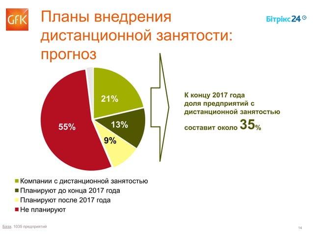14 21% 13% 9% 55% Компании с дистанционной занятостью Планируют до конца 2017 года Планируют после 2017 года Не планируют ...