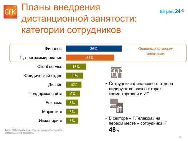 15 Планы внедрения дистанционной занятости: категории сотрудников 36% 31% 13% 11% 10% 9% 8% 8% 8% Финансы IT, программиров...
