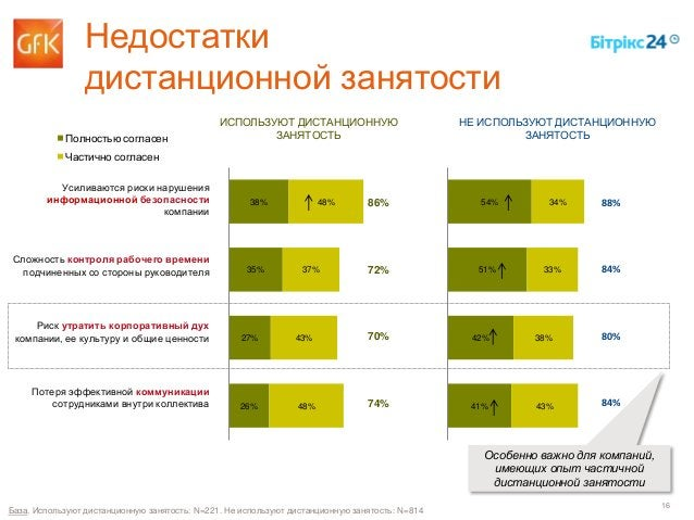16 Особенно важно для компаний, имеющих опыт частичной дистанционной занятости 38% 35% 27% 26% 48% 37% 43% 48% 54% 51% 42%...
