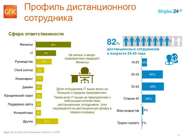18 82% дистанционных сотрудников в возрасте 25-42 года 10% 40% 42% 26% 3% 1% 18-25 25-33 33-42 Старше 42 Всех возрастов Тр...