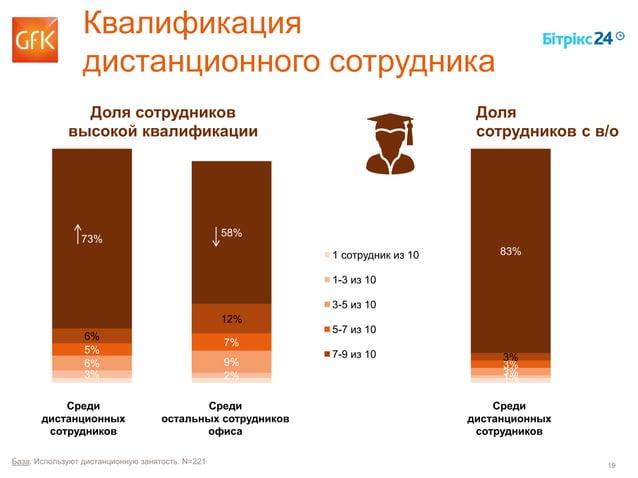 19 Квалификация дистанционного сотрудника База. Используют дистанционную занятость: N=221 3% 2% 1% 6% 9% 3% 5% 7% 3% 6% 12...