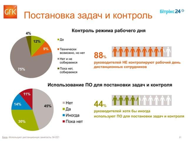 21 Постановка задач и контроль 45% 30% 14% 11% Нет Да Иногда Пока нет База. Используют дистанционную занятость: N=221 44% ...