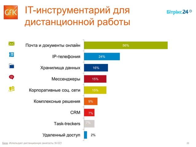 22 IT-инструментарий для дистанционной работы 56% 24% 16% 15% 15% 9% 7% 7% 2% Почта и документы онлайн IP-телефония Хранил...