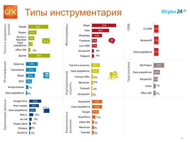 23 52% 21% 15% 11% 5% 56% Google Яндекс Аутлук в браузере Своя разработка Office 365 Другие Типы инструментария Почтаидоку...
