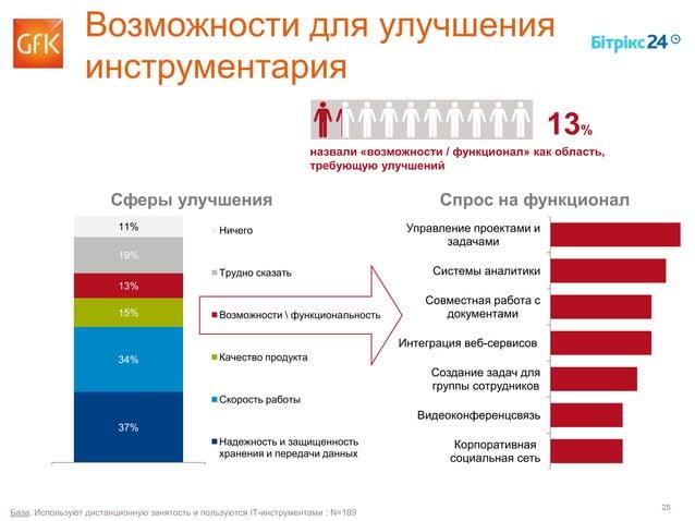 25 37% 34% 15% 13% 19% 11% Столбец2 Ничего Трудно сказать Возможности  функциональность Качество продукта Скорость работы ...