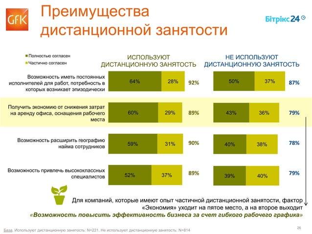 26 64% 60% 59% 52% 28% 29% 31% 37% 50% 43% 40% 39% 37% 36% 38% 40% Преимущества дистанционной занятости Полностью согласен...