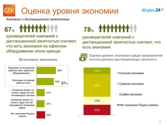 28 22% 17% 48% 14% ВСЕГО Сильная экономия Средняя экономия Слабая экономия Нет экономии+Трудно сказать руководителей компа...