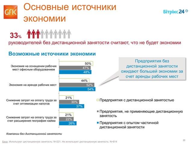 29 50% 44% 21% 21% 47% 52% 30% 22% 48% 54% 37% 26% Экономия на оснащении рабочих мест офисным оборудованием Экономия на ар...