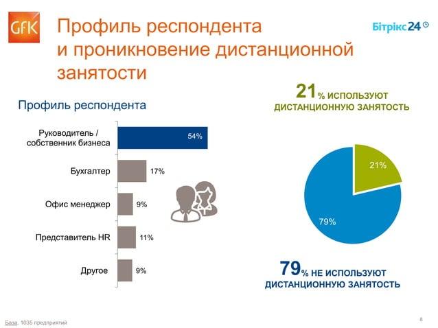 8 Профиль респондента и проникновение дистанционной занятости 21% ИСПОЛЬЗУЮТ ДИСТАНЦИОННУЮ ЗАНЯТОСТЬ 79% НЕ ИСПОЛЬЗУЮТ ДИС...