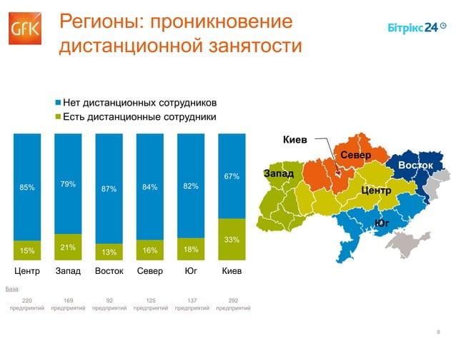 9 15% 21% 13% 16% 18% 33% 85% 79% 87% 84% 82% 67% Центр Запад Восток Север Юг Киев Нет дистанционных сотрудников Есть дист...
