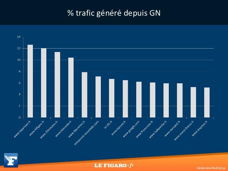 % trafic généré depuis GN Médiamétrie//NetRatings