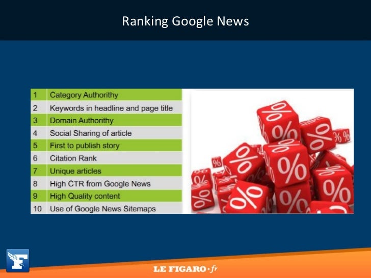 Ranking Google News