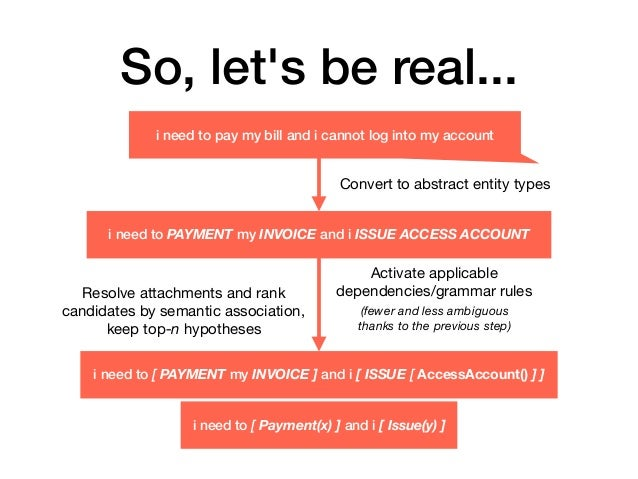 So, let's be real... Convert to abstract entity types Activate applicable dependencies/grammar rules  (fewer and less ambi...