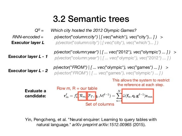 """Yin, Pengcheng, et al. """"Neural enquirer: Learning to query tables with natural language."""" arXiv preprint arXiv:1512.00965 ..."""