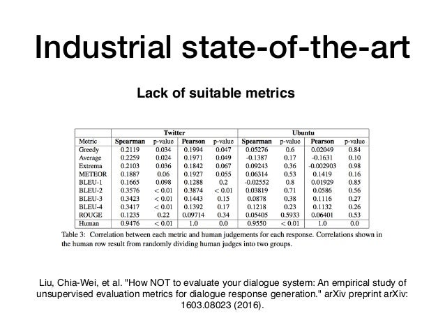 """Lack of suitable metrics Industrial state-of-the-art Liu, Chia-Wei, et al. """"How NOT to evaluate your dialogue system: An e..."""