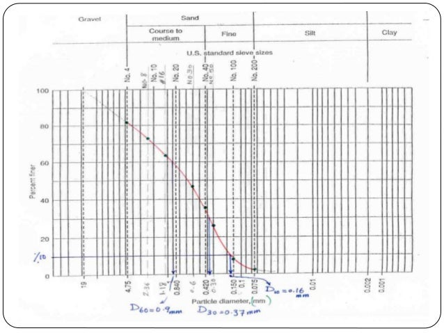 Site Investigation and Example of Soil Sampling