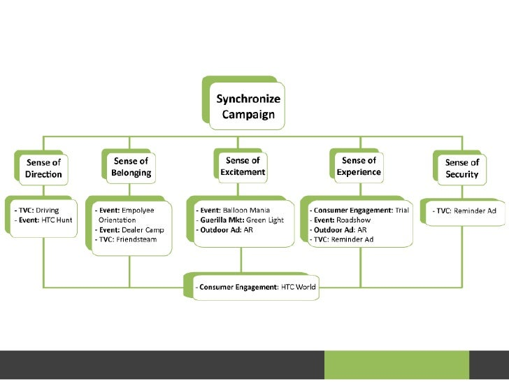 imc campaign Integrated marketing communications is an approach to planning communications that gives your small business the potential to get better results from.