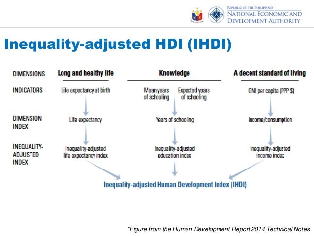 Hdi values and rank changes in the 2013 human development images philippines hdi value and ranking and highlights of the 5th mdg progr human development report 2014 sciox Image collections