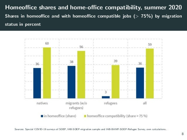 Homeoffice shares and home-office compatibility, summer 2020 Shares in homeoffice and with homeoffice compatible jobs (> 7...