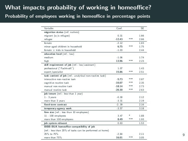 What impacts probability of working in homeoffice? Probability of employees working in homeoffice in percentage points Var...